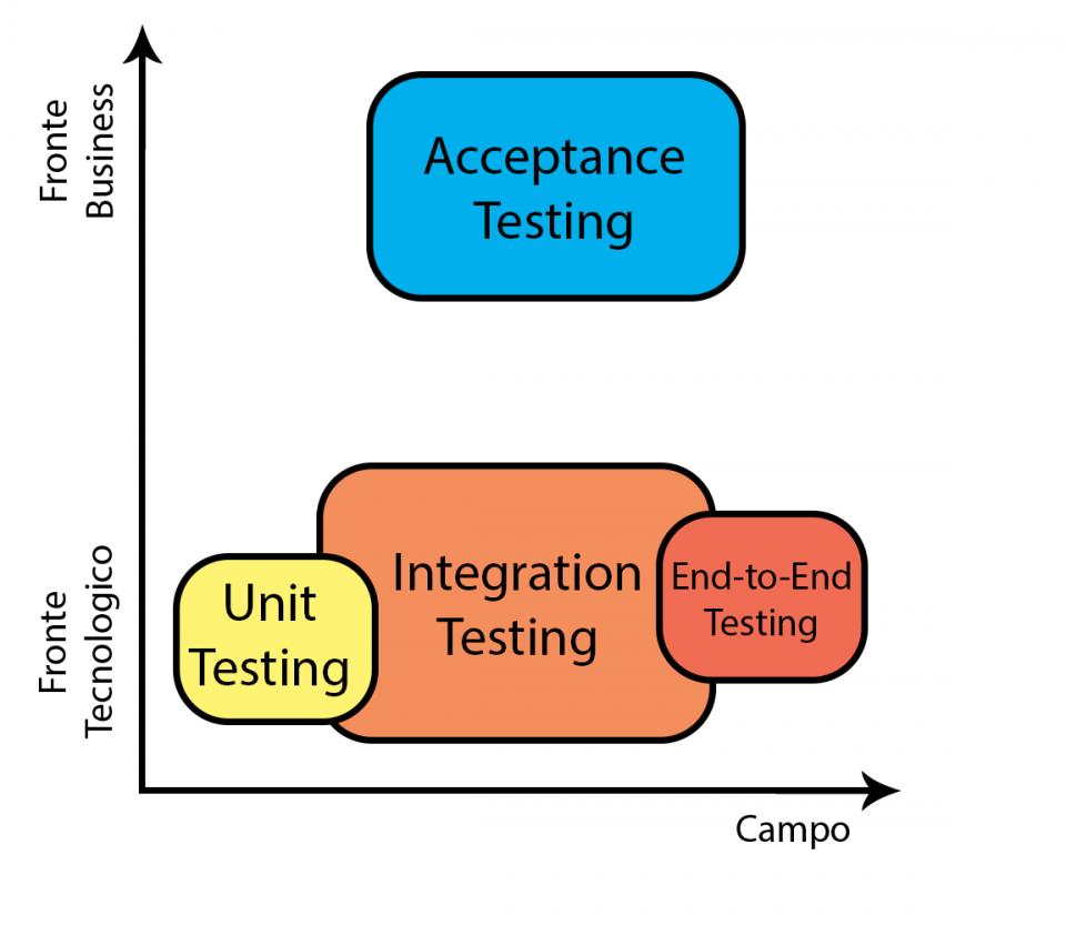 Il Test di Accettazione del software finale