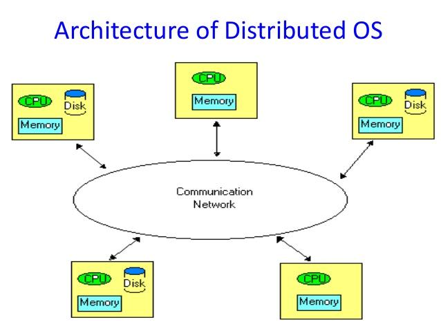 Le principali architetture dei sistemi distribuiti