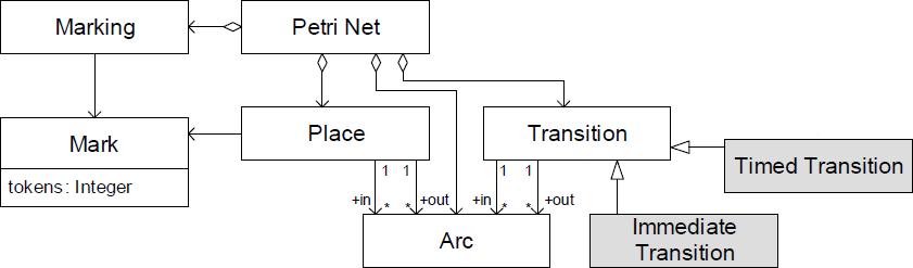 Metamodello della rete di Petri