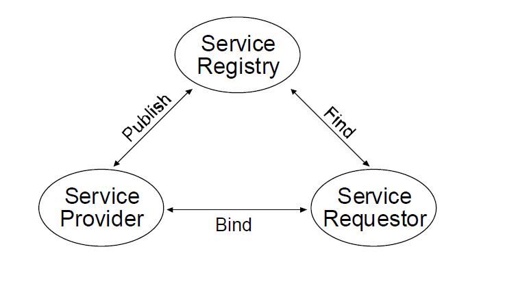 Scenario di utilizzo di UDDI