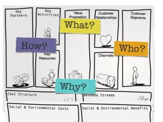 Spiegazione e tutte le caratteristiche del Business Model Canvas