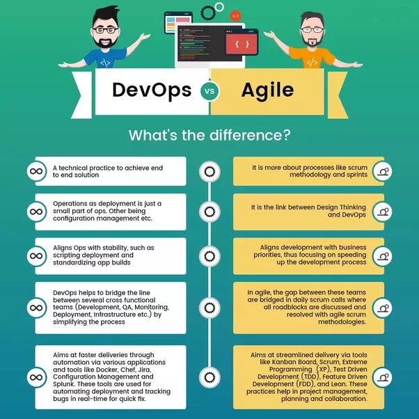 Sviluppo del software - Differenze tra Agile e Devops