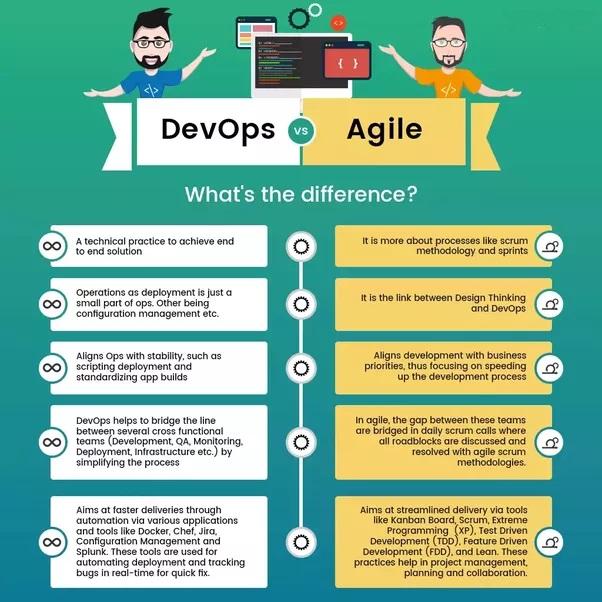 Sviluppo del software - Differenze tra Agile e Devops