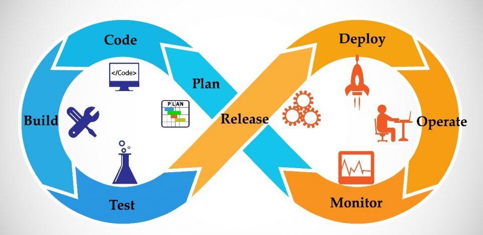 Sviluppo del software - La metodologia DevOps