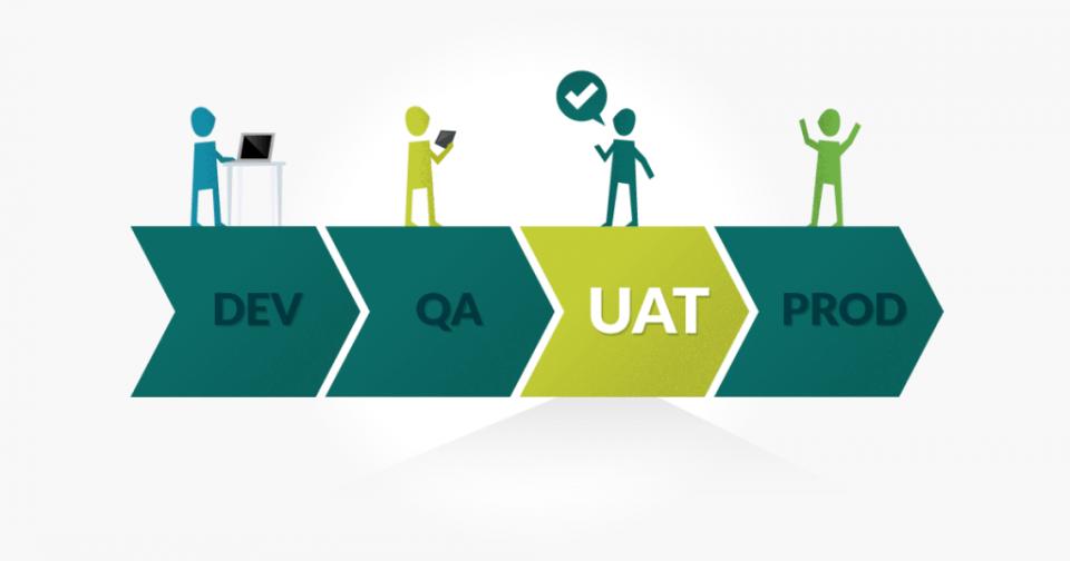 Testing software - UAT (User acceptance testing)