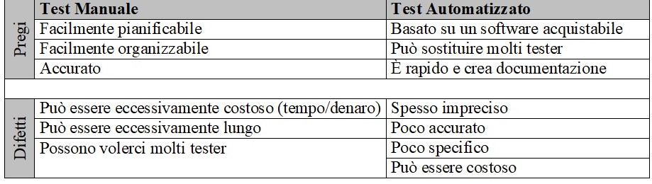 Testing software - test automatico vs test manuale