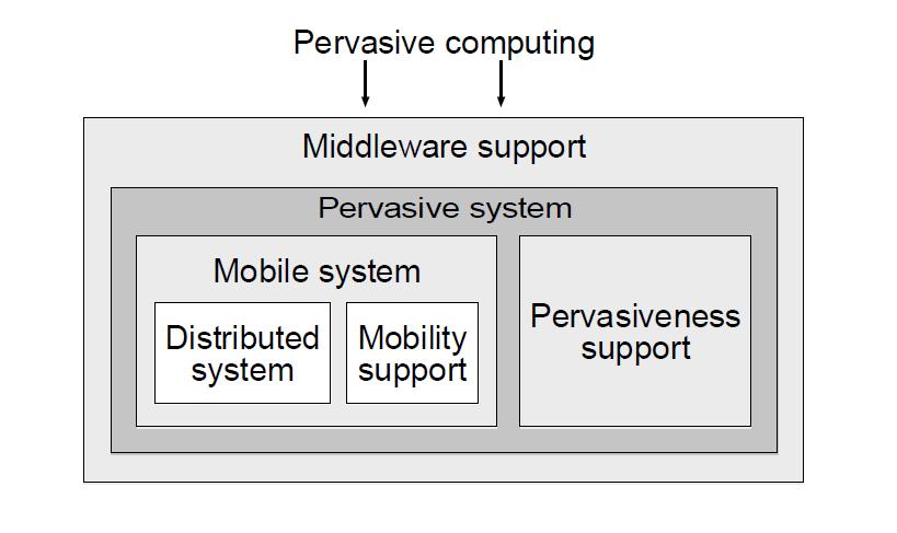 Un modello architetturale per sistemi pervasivi