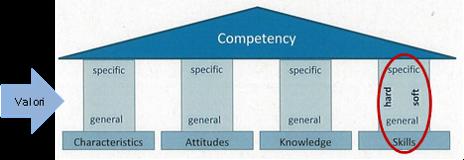 Competenze lavorative e Soft Skills