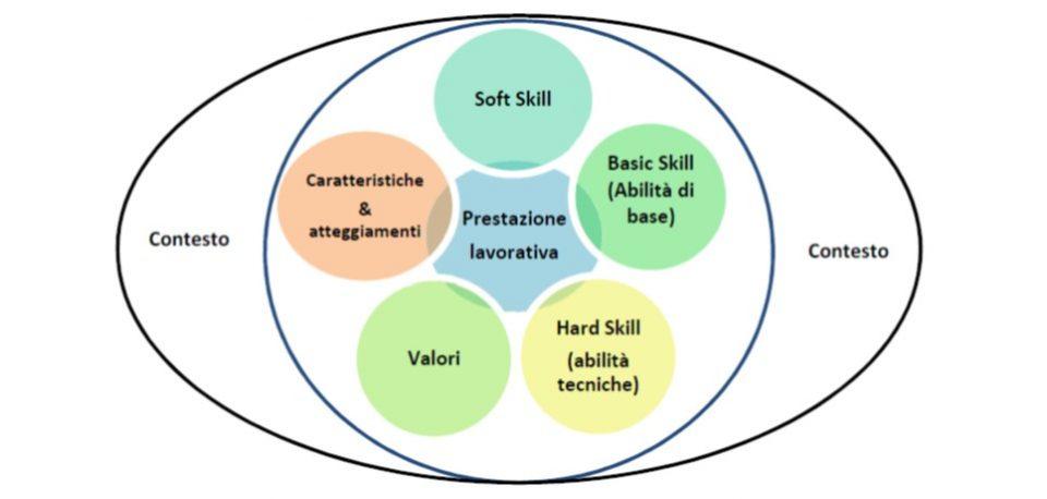 Competenze lavorative nel mondo del lavoro