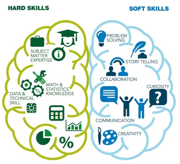 Differenza tra Hard Skills e Soft Skills