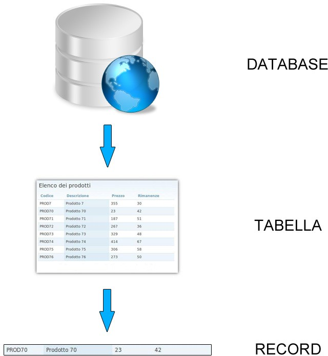 Elementi di un database