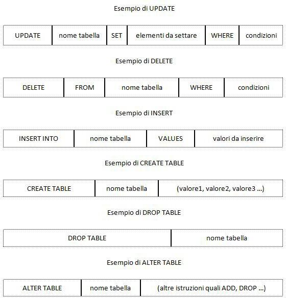 Esempi di comandi SQL