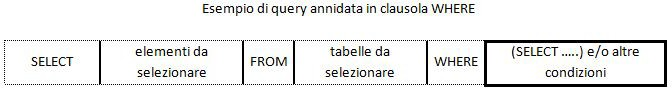 Esempio di query Annidata in clausola WHERE