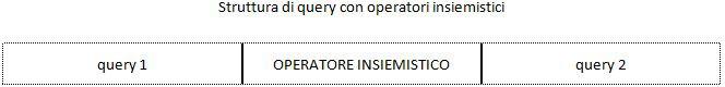 Struttura di query con operatori insiemistici