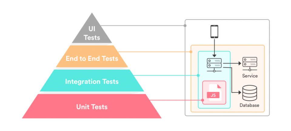 Testing software: Il Test end-to-end (End-to-End Testing)