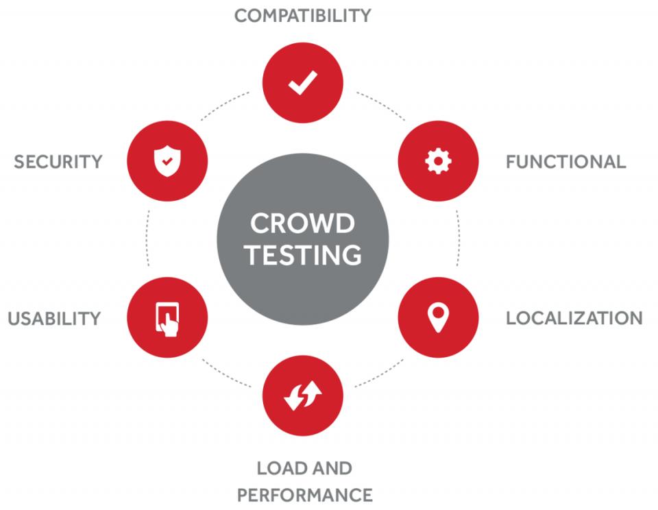 Caratteristiche del Crowd Testing