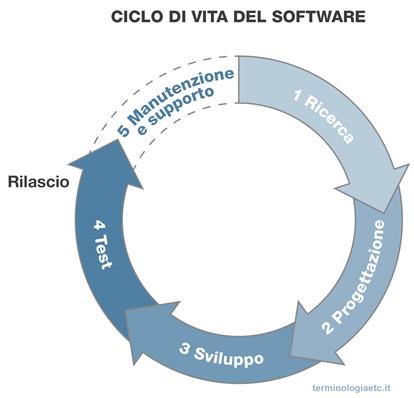 Ciclo di vita del software - La manutenzione del software