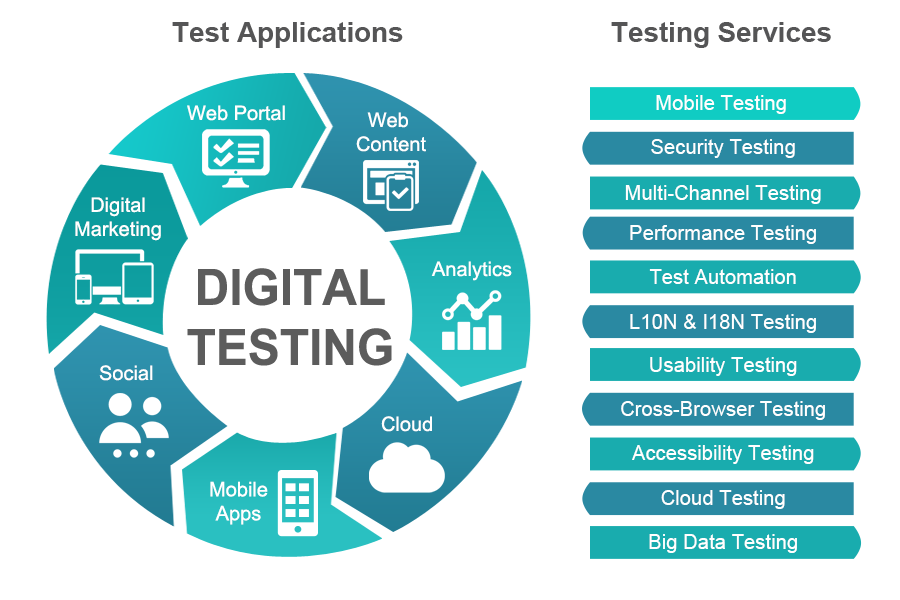 Criteria needed for a good software testing plan