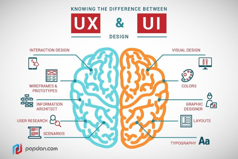 Differenza tra UI (User Interface) e UX (User experience)