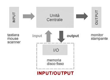 Differenza tra periferiche di input e output in Informatica