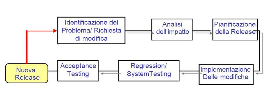 Il processo di evoluzione delle Release software