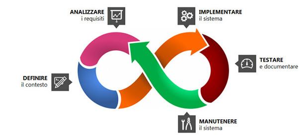 Ingegneria del software - Modelli di processo per la manutenzione del software
