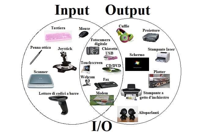 Periferiche di input e output in Informatica