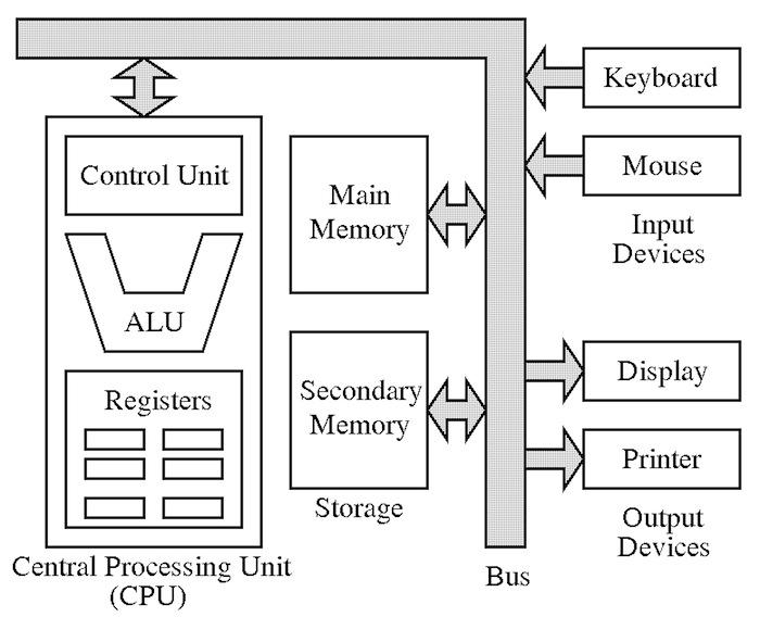 Schema di Von Neumann per un computer
