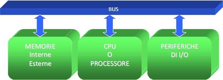 Spiegazione del modello di Von Neumann per un computer