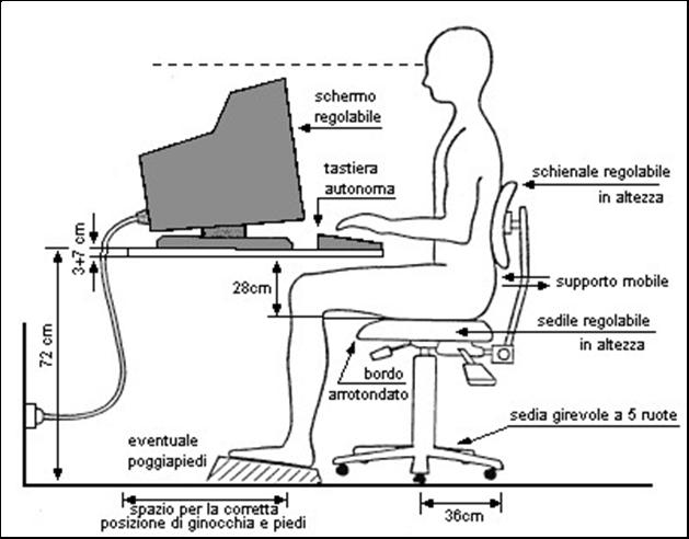 Definizione e caratteristiche dell'ergonomia in informatica