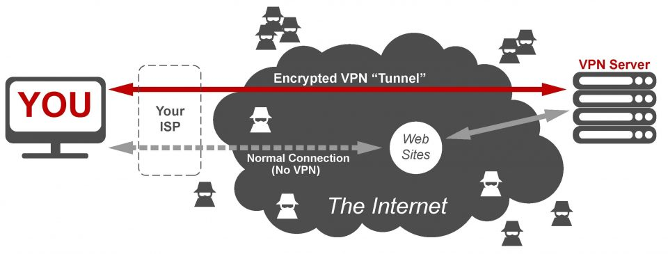 Differenza tra Intranet, Extranet e VPN in informatica