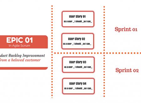 Differenza tra Epic e User story nella metodologia Agile