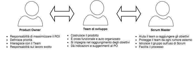 Professione Informatica: La figura del componente dello Scrum Team