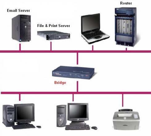 Che cosa è un Bridge di rete in informatica