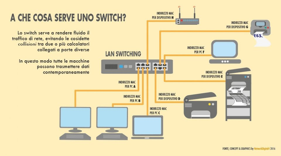 Cos'è e a cosa serve uno switch di rete in informatica