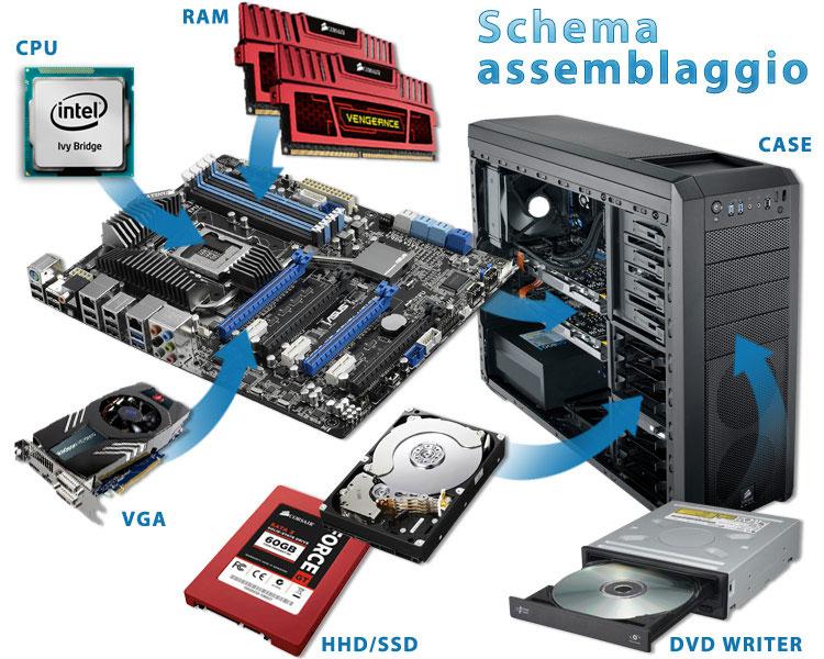 Come scegliere correttamente i componenti del computer (informatica)