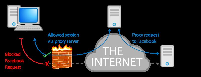 Proxy in informatica