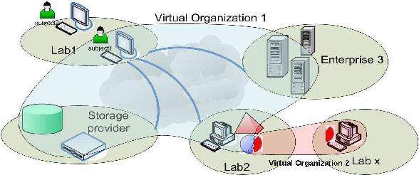 Caratteristiche della Virtual Organization nel Grid Computing