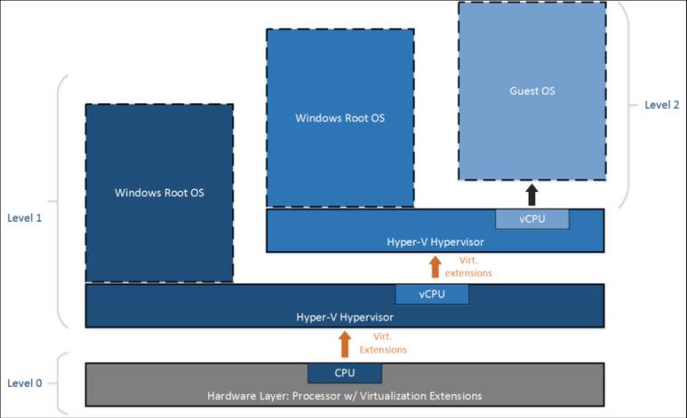 Caratteristiche della virtualizzazione Hypervisor in informatica