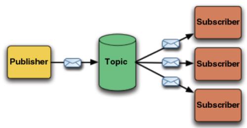 Caratteristiche di un sistema Publish-Subscribe in informatica