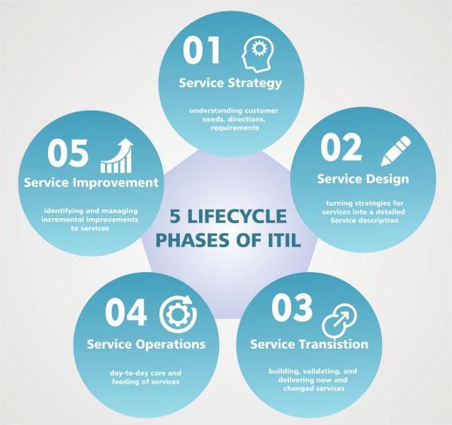Caratteristiche principali dell'infrastruttura ITSM (IT Service Management)