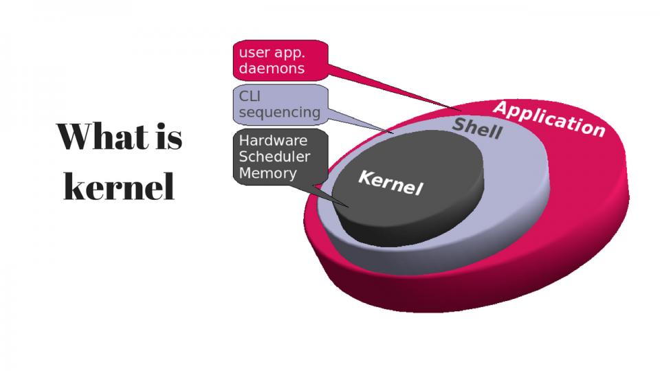Cos'è il kernel e il microkernel di un sistema operativo