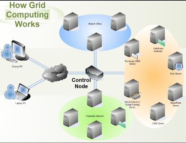 Definizione e caratteristiche del Grid computing in informatica