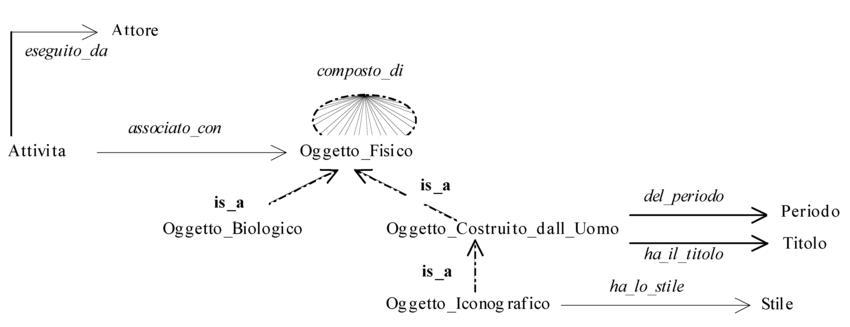 Definizione e caratteristiche dell'ontologia in informatica