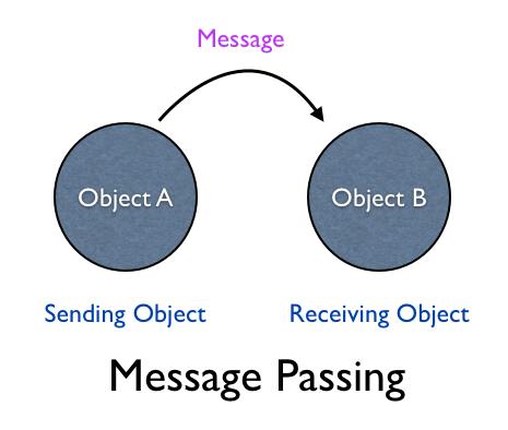 Differenza tra Message passing e RPC (informatica)