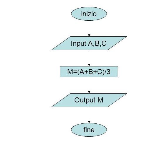 Esempio diagramma di flusso (flow chart)