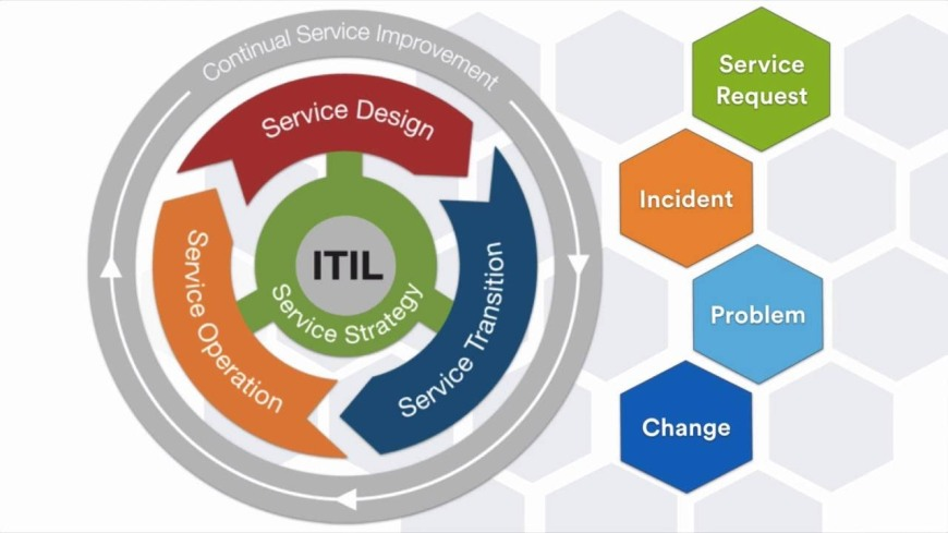 IT Service Management: Che cos'è e a cosa serve ITIL