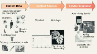 Caratteristiche e vantaggi delle applicazioni context-aware in informatica