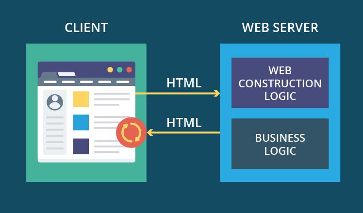 Caratteristiche e vantaggi delle applicazioni web based (Web Application)