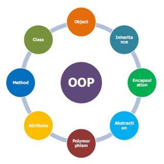 Programmazione orientata agli oggetti: Che cos'è l'incapsulamento